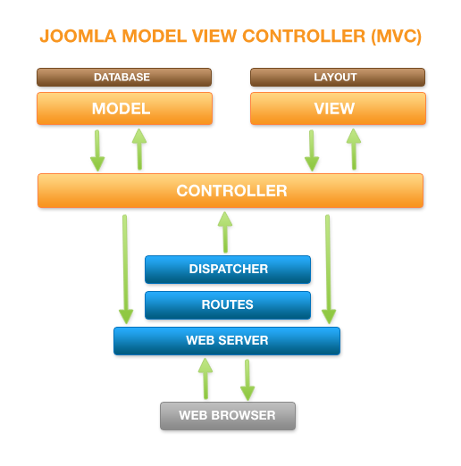 Joomla_mvc-diagram.png